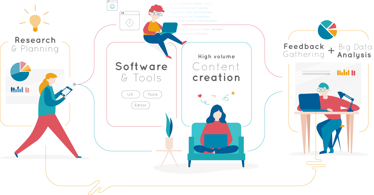How we do it diagram including: research, software, content creation and analysis